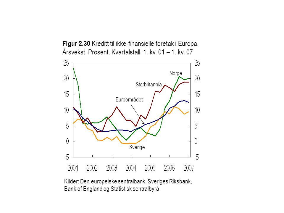 Figur 2. 30 Kreditt til ikke-finansielle foretak i Europa. Årsvekst