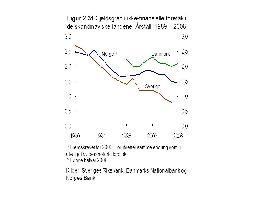 Figur 2.31 Gjeldsgrad i ikke-finansielle foretak i de skandinaviske landene. Årstall. 1989 – 2006