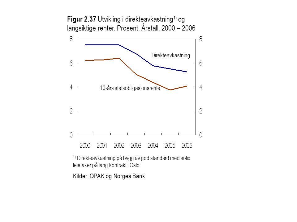 Figur 2. 37 Utvikling i direkteavkastning1) og langsiktige renter