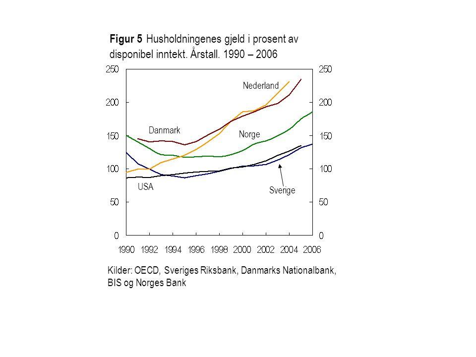 Figur 5 Husholdningenes gjeld i prosent av disponibel inntekt. Årstall