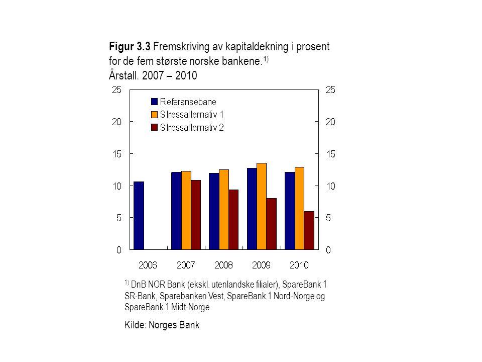Figur 3.3 Fremskriving av kapitaldekning i prosent for de fem største norske bankene.1)