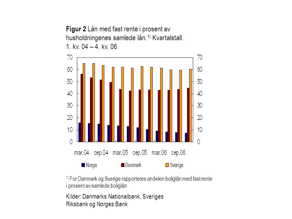 Figur 2 Lån med fast rente i prosent av husholdningenes samlede lån
