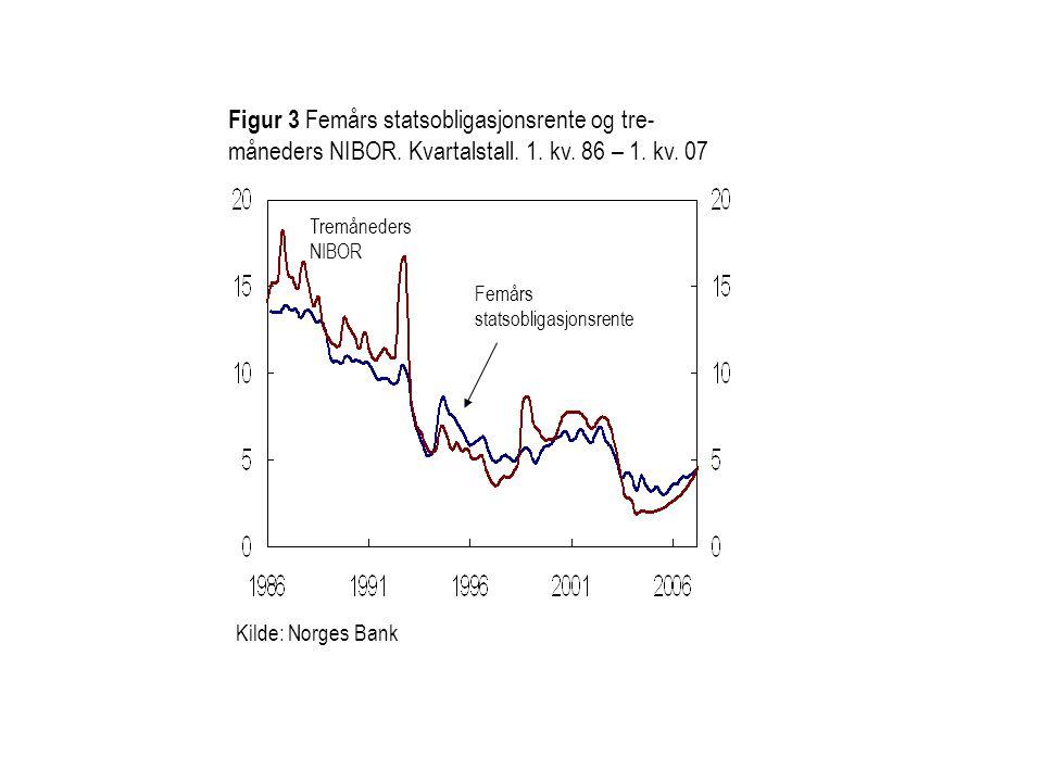 Figur 3 Femårs statsobligasjonsrente og tre-måneders NIBOR