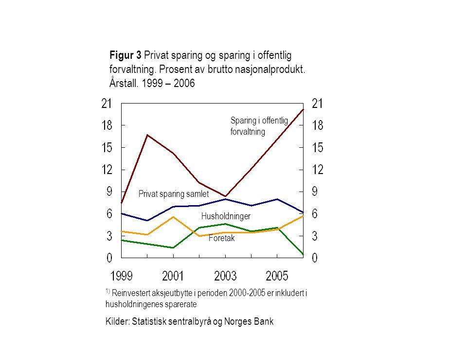 Figur 3 Privat sparing og sparing i offentlig forvaltning