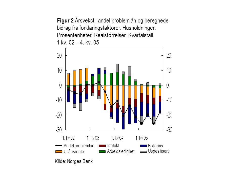 Figur 2 Årsvekst i andel problemlån og beregnede bidrag fra forklaringsfaktorer. Husholdninger. Prosentenheter. Realstørrelser. Kvartalstall. 1 kv. 02 – 4. kv. 05