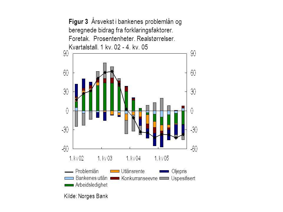 Figur 3 Årsvekst i bankenes problemlån og beregnede bidrag fra forklaringsfaktorer. Foretak. Prosentenheter. Realstørrelser. Kvartalstall. 1 kv. 02 - 4. kv. 05
