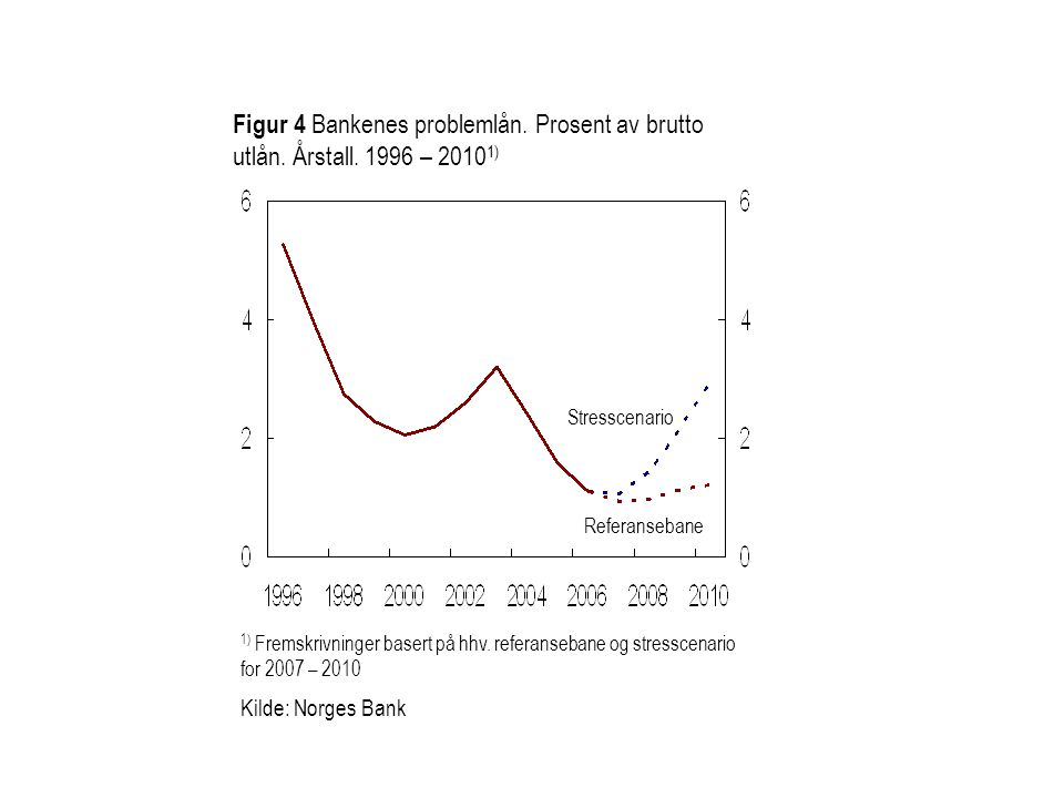 Figur 4 Bankenes problemlån. Prosent av brutto utlån. Årstall