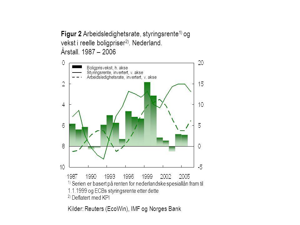 Figur 2 Arbeidsledighetsrate, styringsrente1) og vekst i reelle boligpriser2). Nederland.