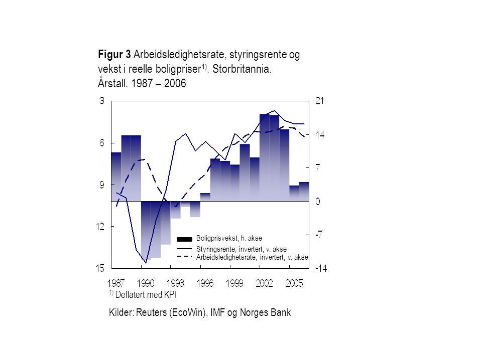 Figur 3 Arbeidsledighetsrate, styringsrente og vekst i reelle boligpriser1). Storbritannia.