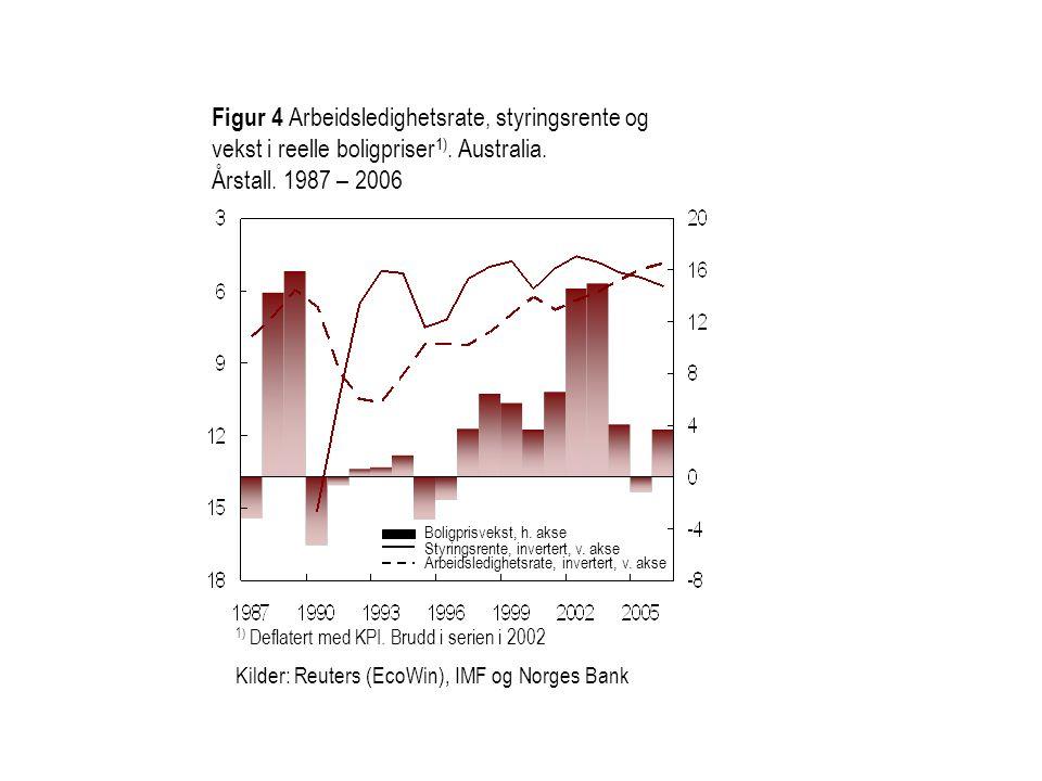 Figur 4 Arbeidsledighetsrate, styringsrente og vekst i reelle boligpriser1). Australia.