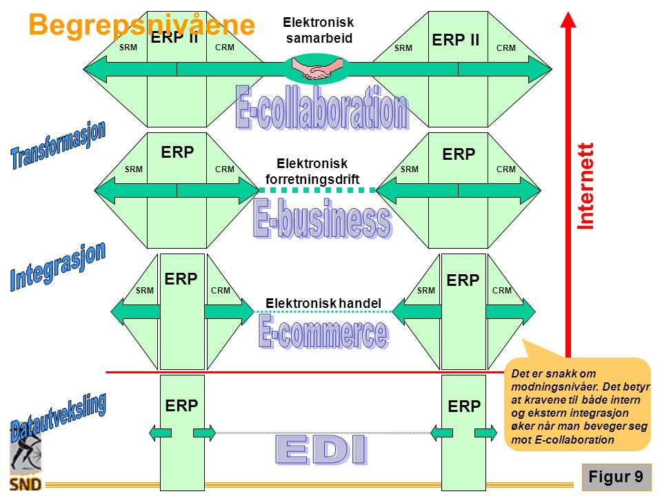 E-collaboration Transformasjon E-business Integrasjon E-commerce