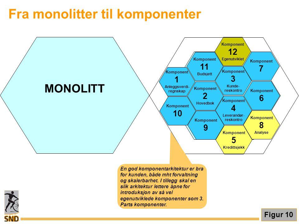 Fra monolitter til komponenter