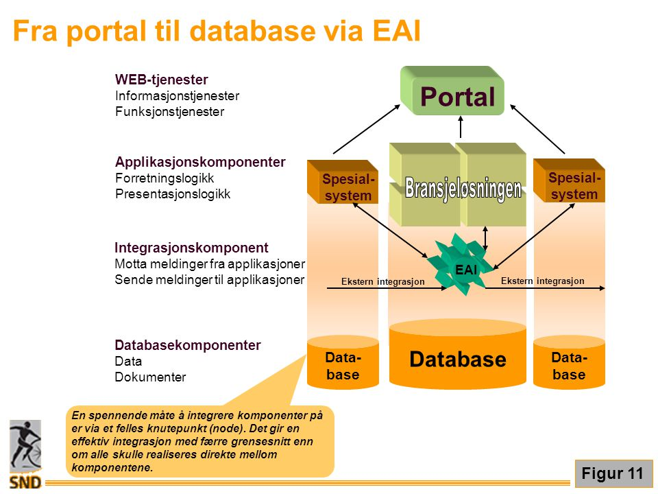 Fra portal til database via EAI