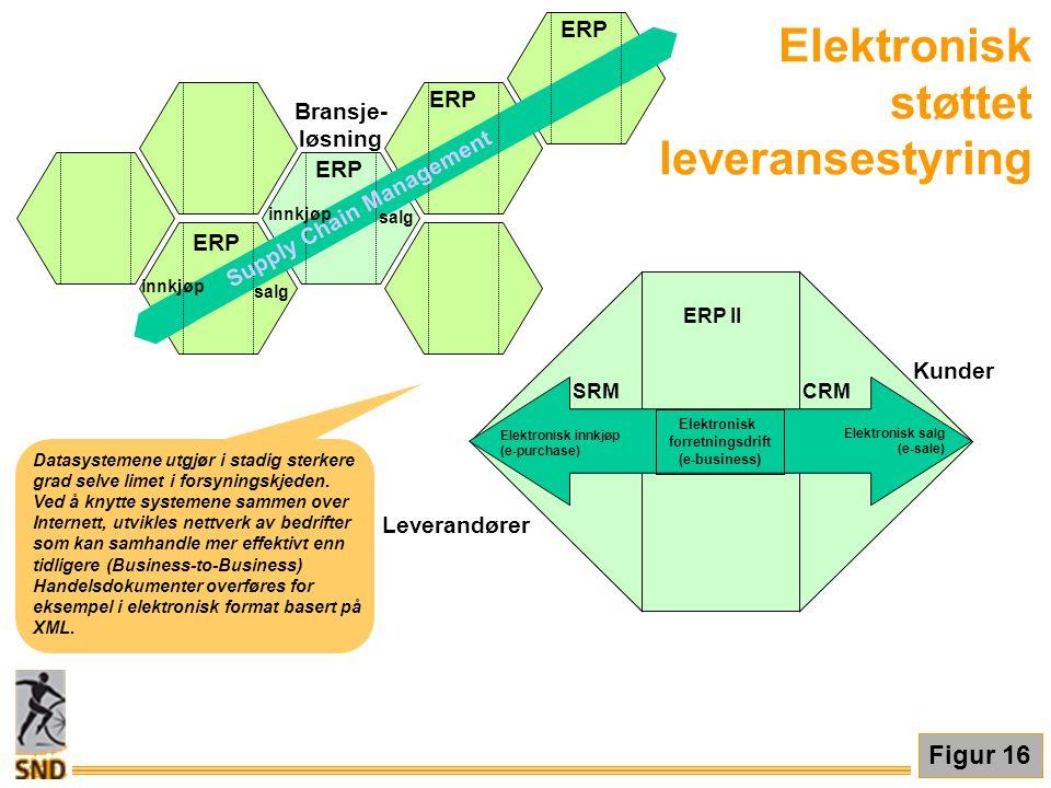 Elektronisk støttet leveransestyring