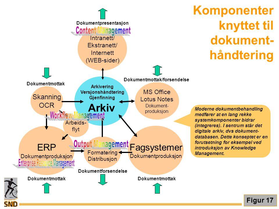 Komponenter knyttet til dokument-håndtering