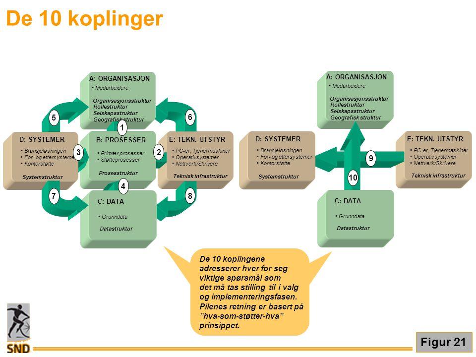 De 10 koplinger Medarbeidere. Organisasjonsstruktur. Rollestruktur. Selskapsstruktur. Geografisk struktur.