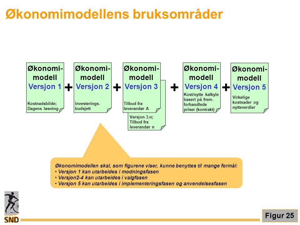 Økonomimodellens bruksområder