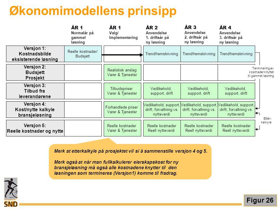 Økonomimodellens prinsipp