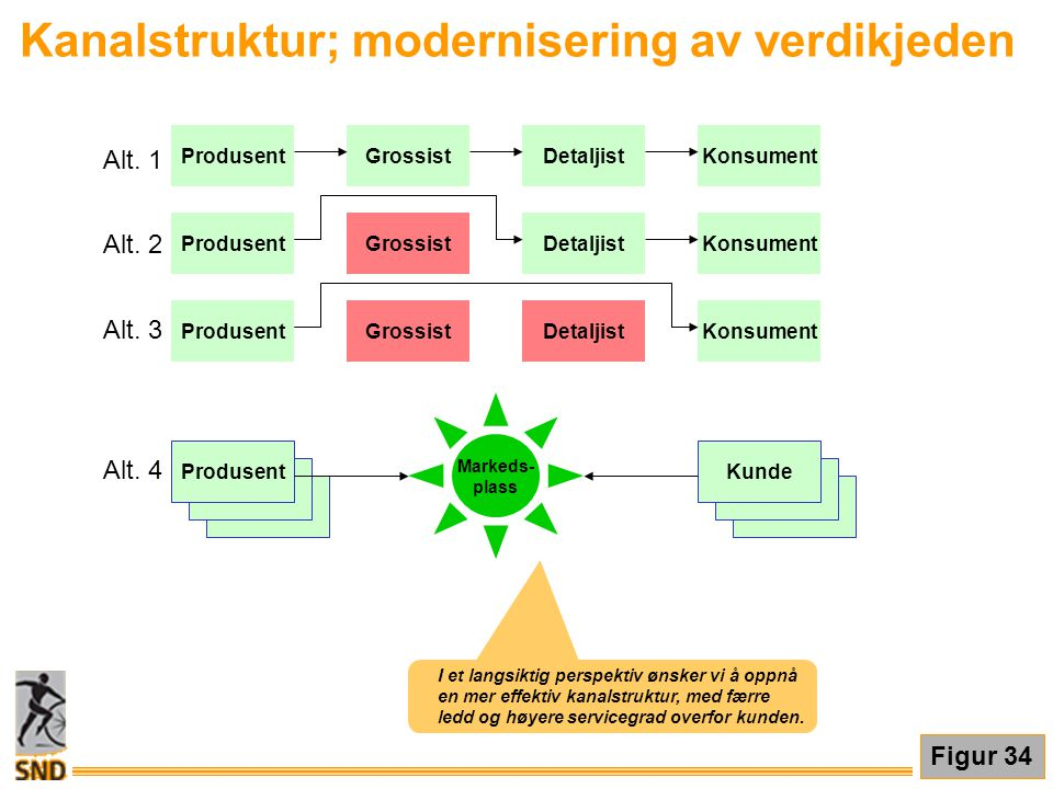 Kanalstruktur; modernisering av verdikjeden