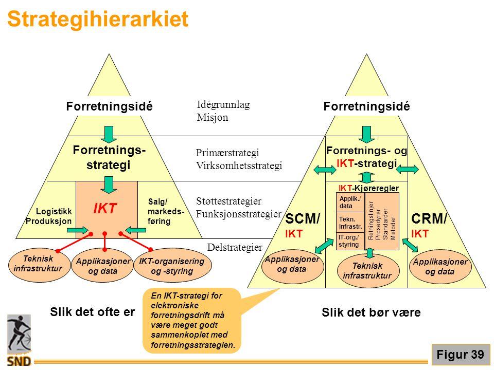 Strategihierarkiet CRM/ SCM/ Forretningsidé Forretnings- strategi