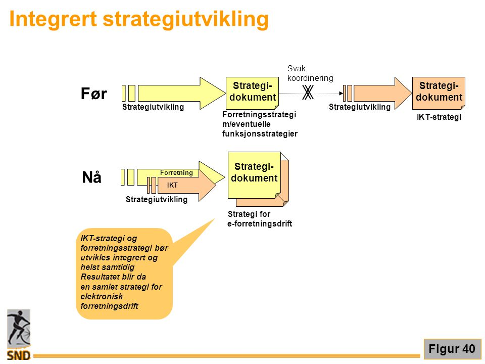 Integrert strategiutvikling