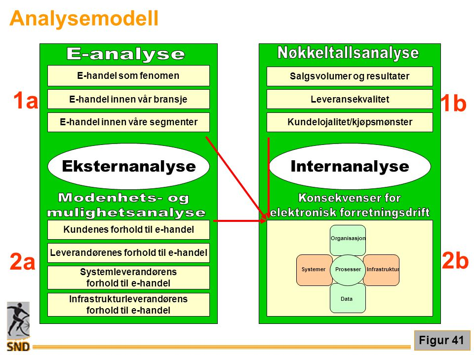 1a 1b 2a 2b Analysemodell Eksternanalyse Internanalyse E-analyse