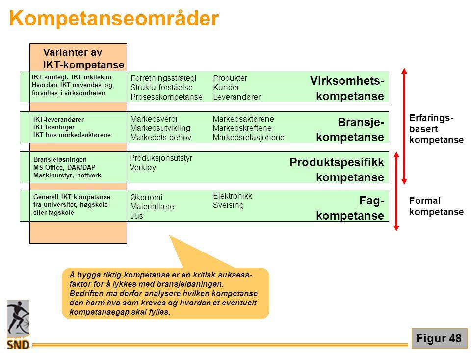 Kompetanseområder Virksomhets- Bransje- Produktspesifikk Fag-