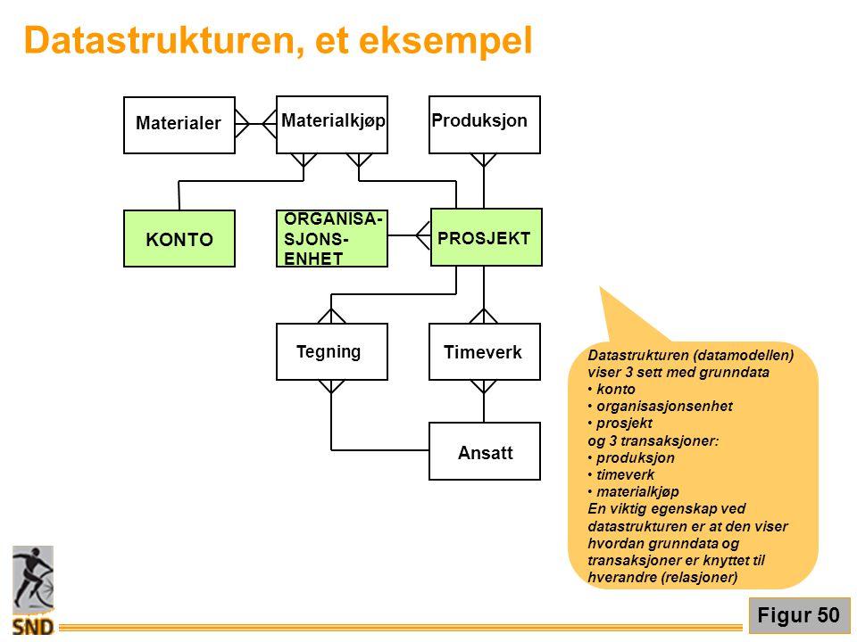 Datastrukturen, et eksempel