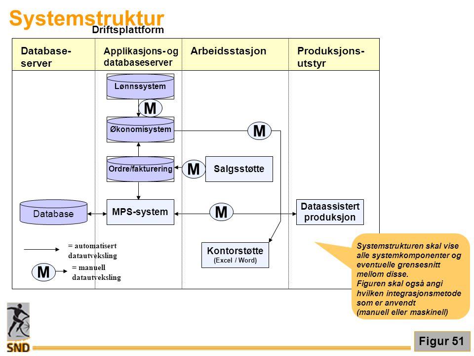 Systemstruktur M Figur 51 Driftsplattform Arbeidsstasjon Produksjons-