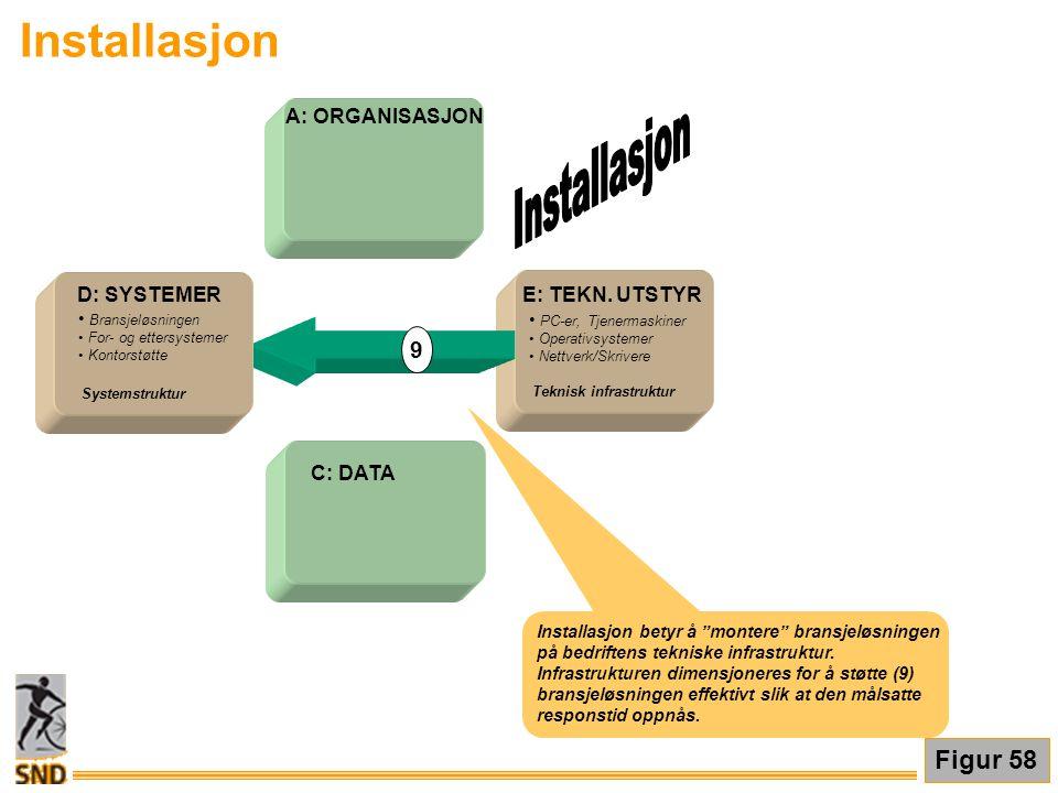 Installasjon Installasjon Figur 58 9 E: TEKN. UTSTYR A: ORGANISASJON