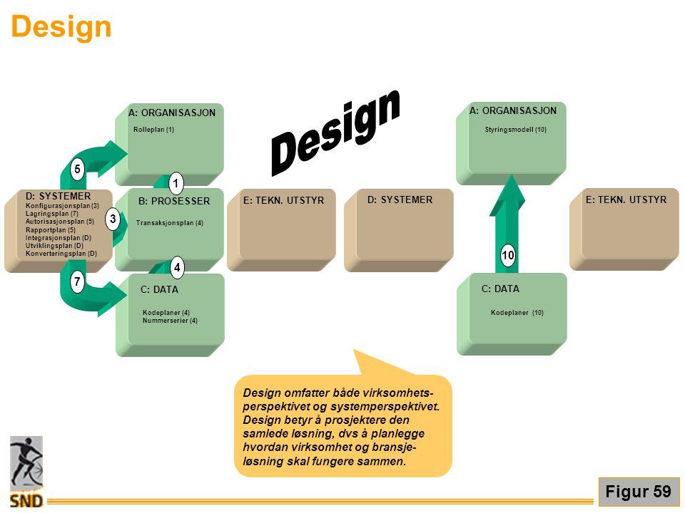 Design Design Figur 59 5 1 3 10 4 7 Design omfatter både virksomhets-