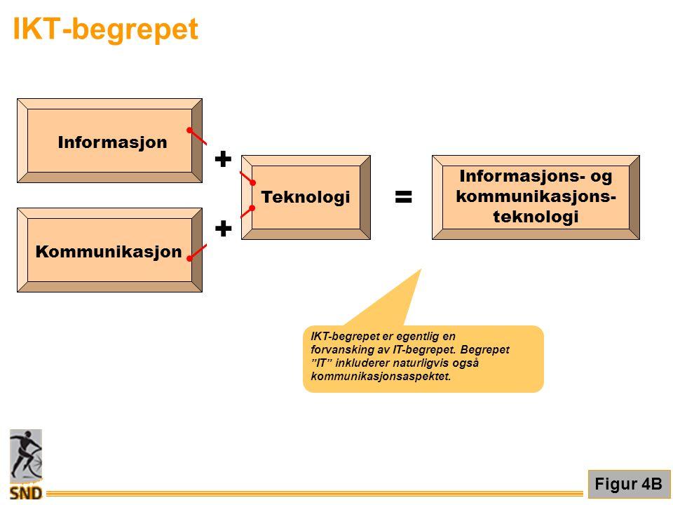 IKT-begrepet + = Teknologi Informasjon Kommunikasjon Informasjons- og