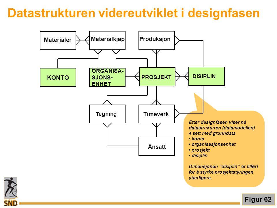 Datastrukturen videreutviklet i designfasen