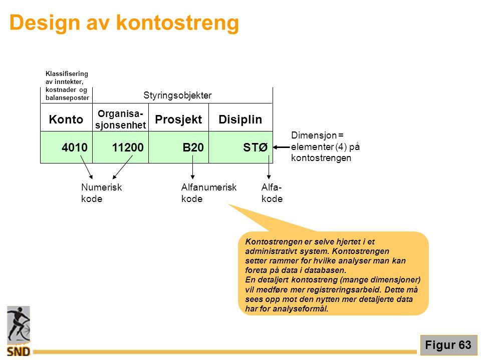 Design av kontostreng Konto Prosjekt Disiplin 4010 11200 B20 STØ