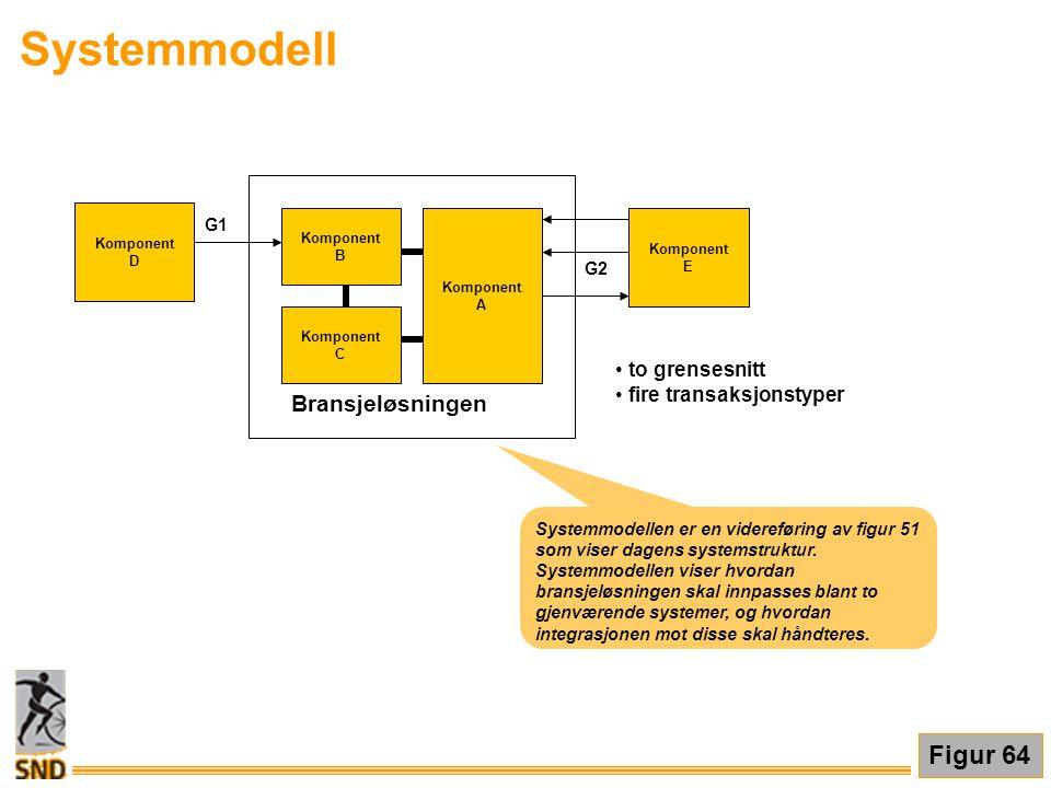 Systemmodell Figur 64 Bransjeløsningen to grensesnitt