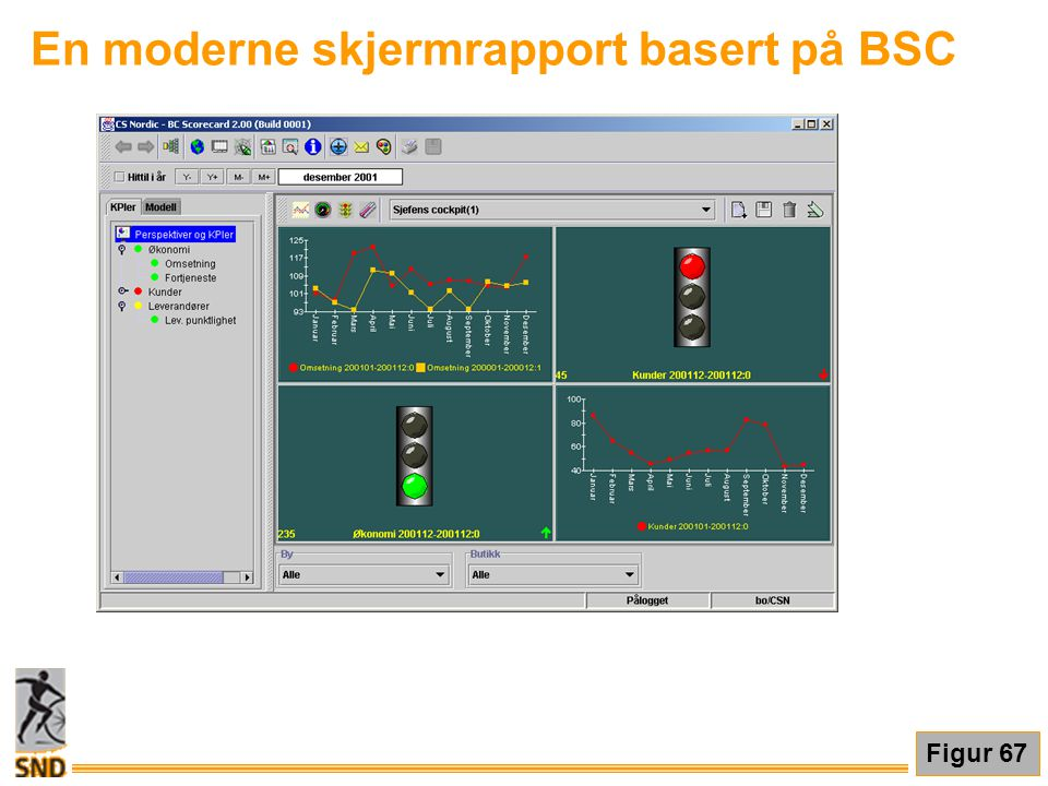 En moderne skjermrapport basert på BSC