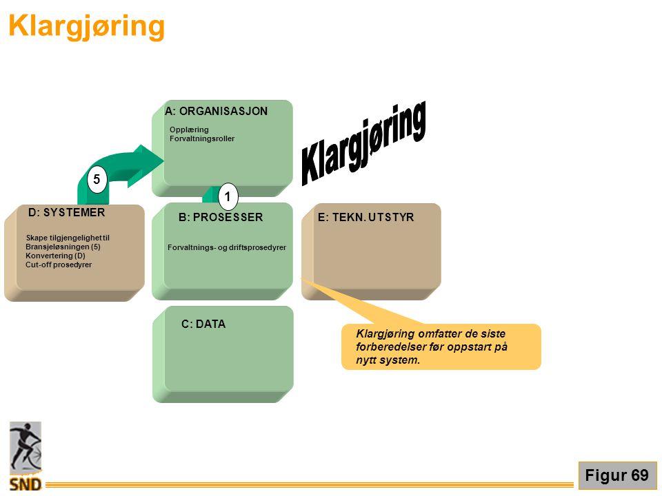 Klargjøring Klargjøring Figur 69 5 1 A: ORGANISASJON D: SYSTEMER