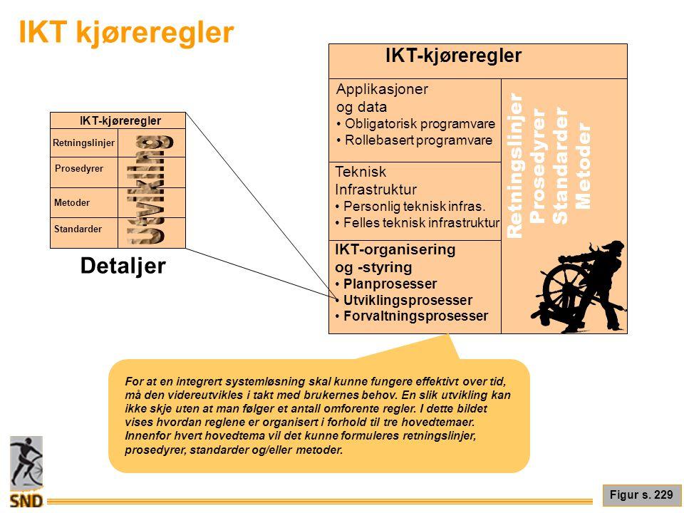 Utvikling IKT kjøreregler Detaljer IKT-kjøreregler Retningslinjer