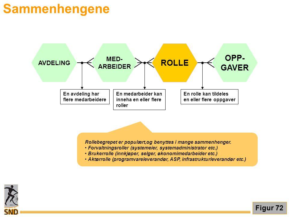 Sammenhengene OPP- ROLLE GAVER Figur 72 MED- AVDELING ARBEIDER