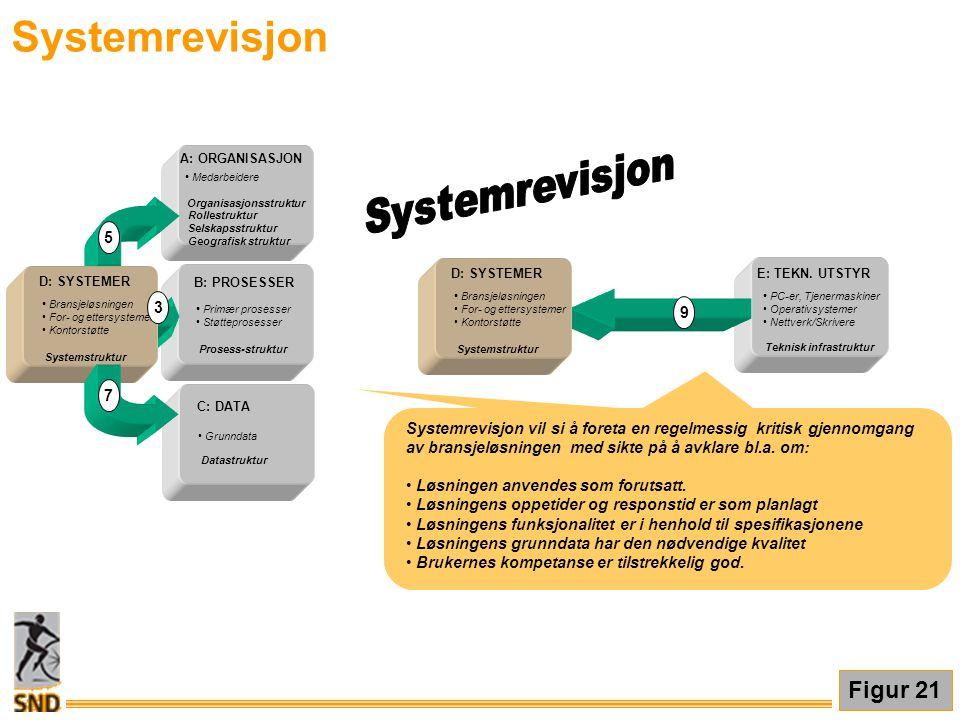 Systemrevisjon Systemrevisjon Figur 21 5 3 9 7