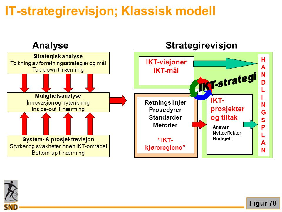 IT-strategirevisjon; Klassisk modell