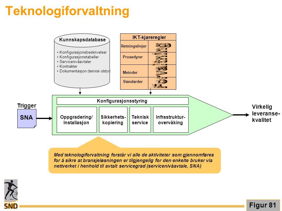 Teknologiforvaltning