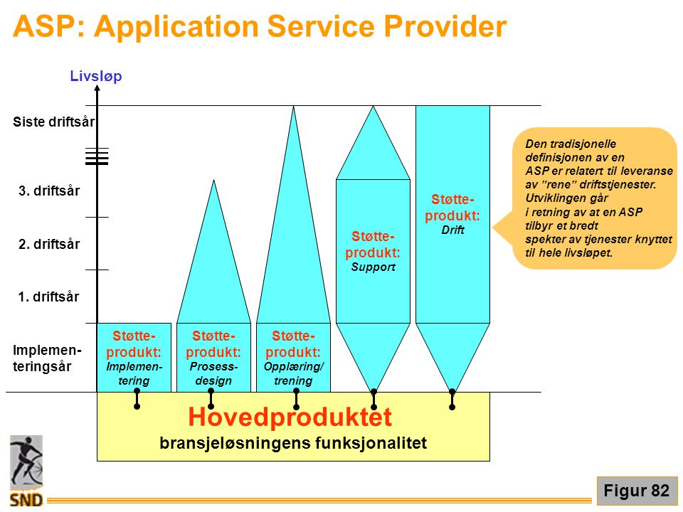 ASP: Application Service Provider