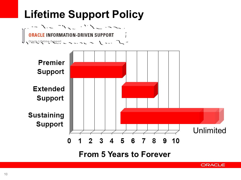 Lifetime Support Policy