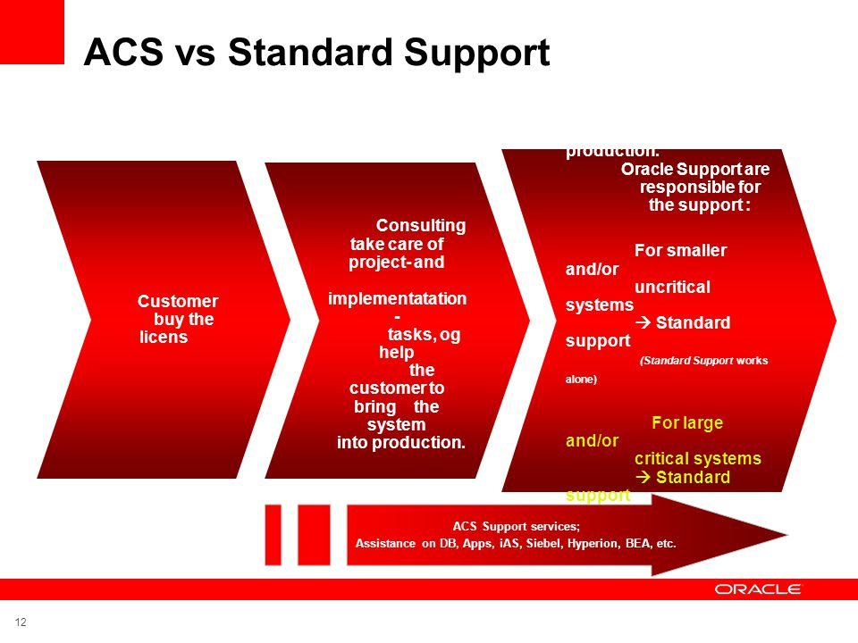 ACS vs Standard Support