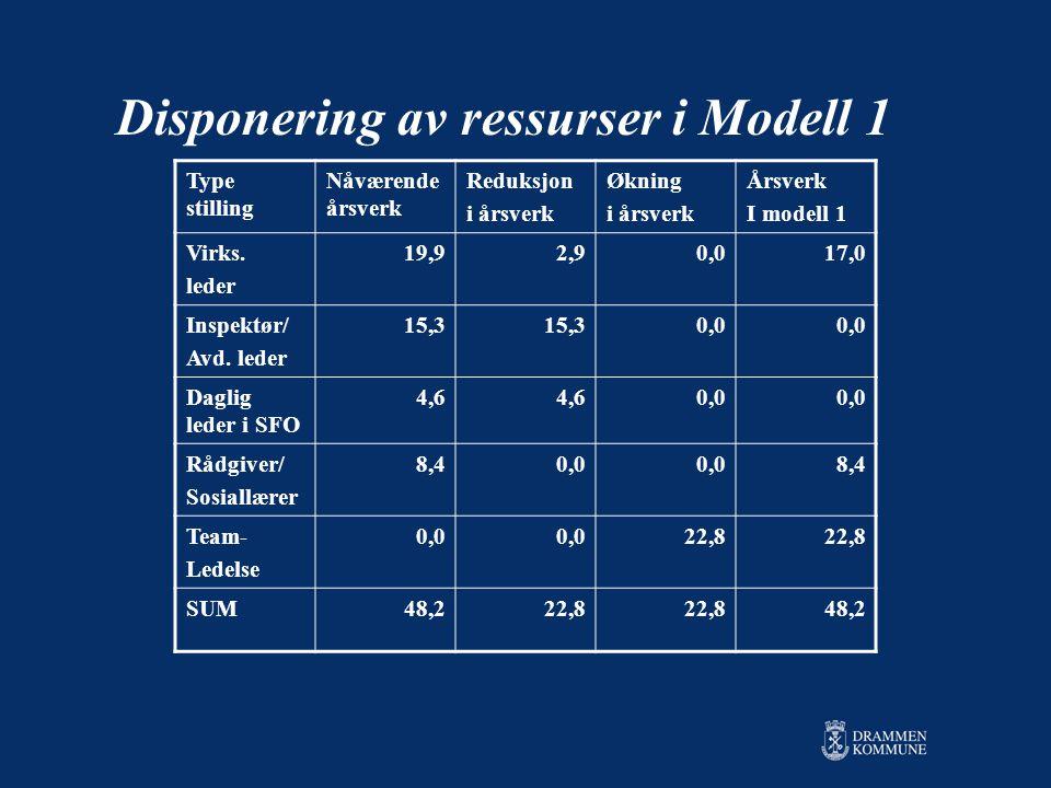 Disponering av ressurser i Modell 1