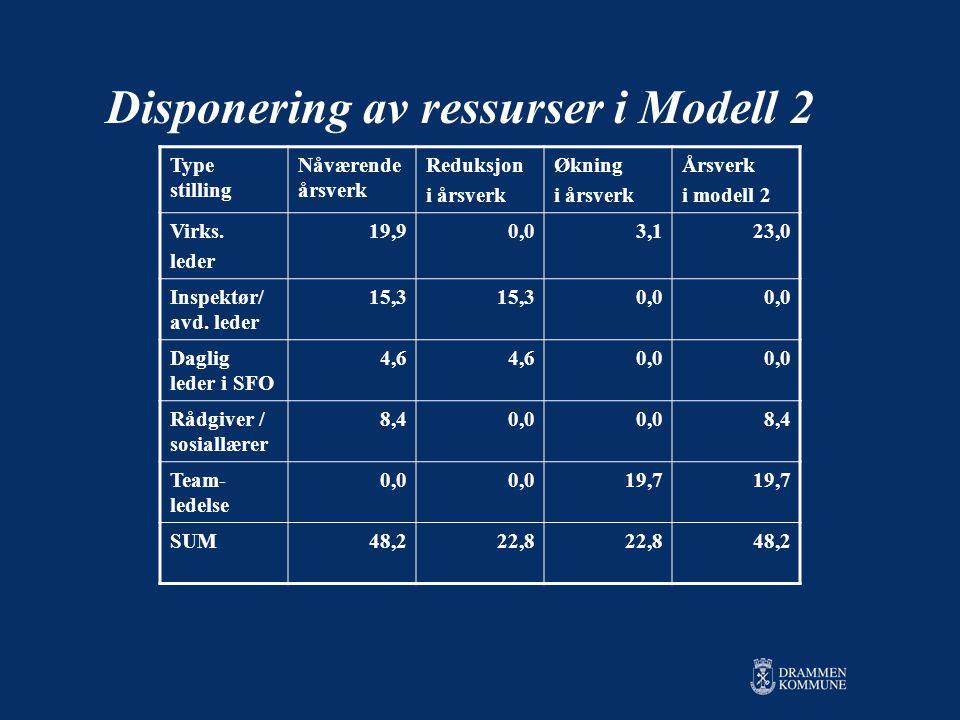 Disponering av ressurser i Modell 2