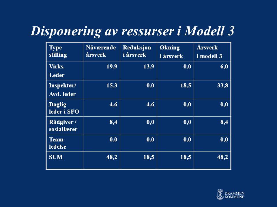 Disponering av ressurser i Modell 3