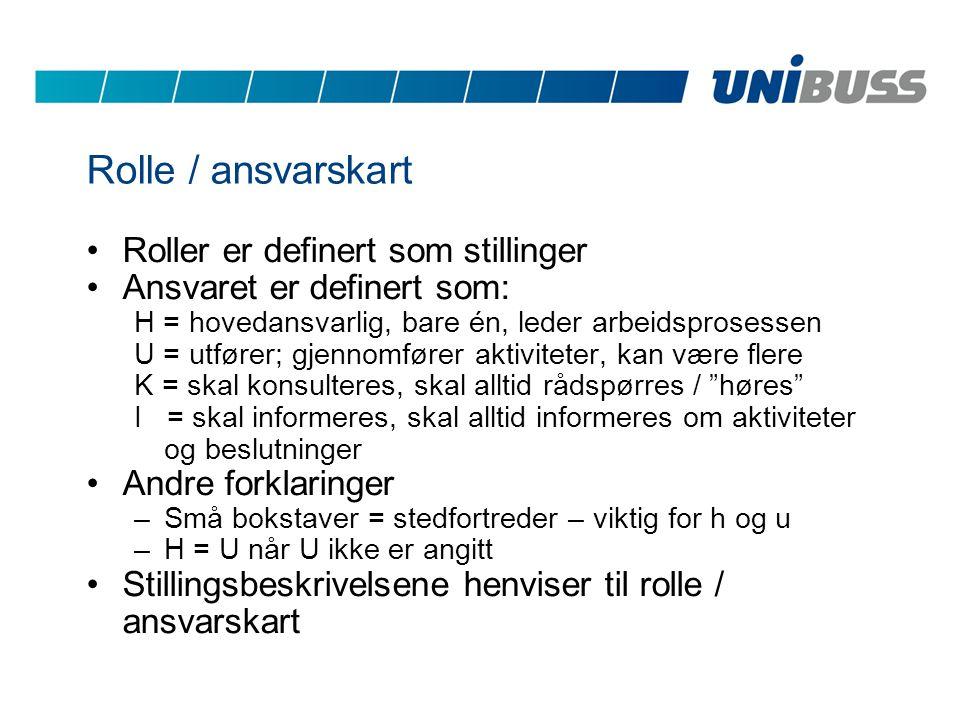 Rolle / ansvarskart Roller er definert som stillinger