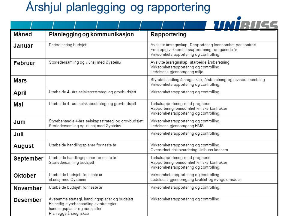 Årshjul planlegging og rapportering